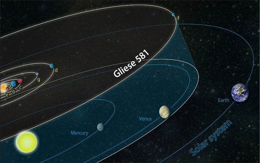 Comparison of planetary orbits of Gliese 581 with our system.  The farthest planet is closer to its star than the Earth is to the Sun.  4th planet (G) can support life