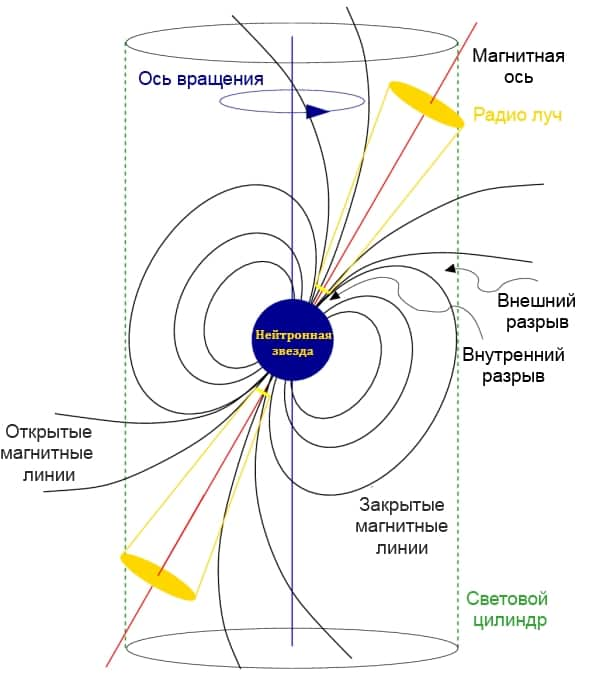 The structure of the magnetic field of a neutron star